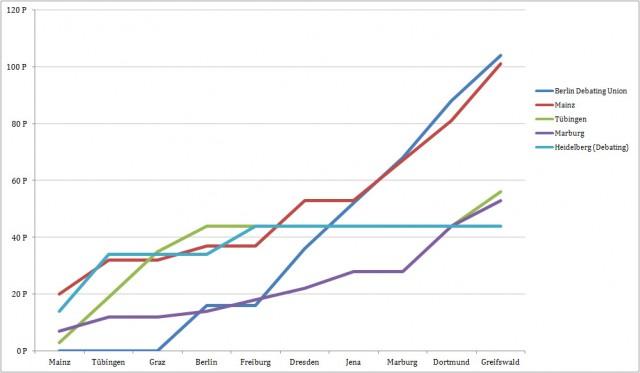Fieberkurve Endstand Saison 2011/2012