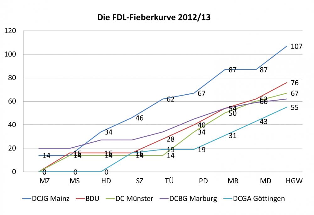 Fieberkurve fdl 2013